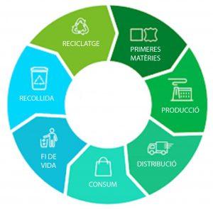 HP reciclar